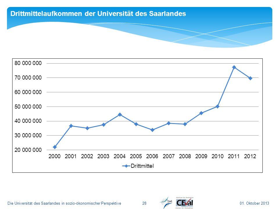 Drittmittelaufkommen der Universität des Saarlandes