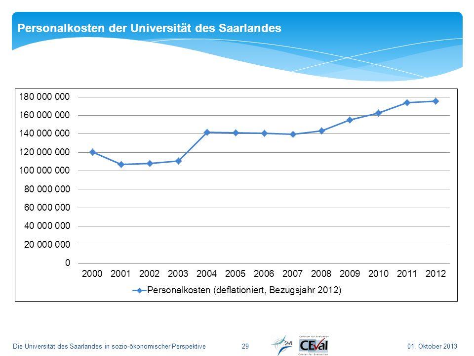 Personalkosten der Universität des Saarlandes