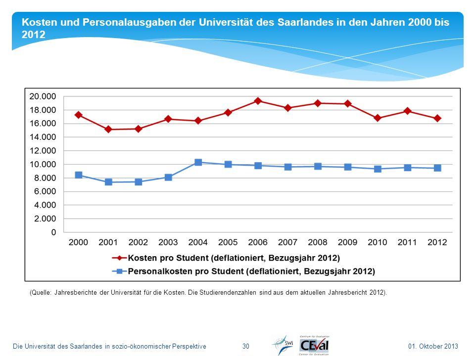 Kosten und Personalausgaben der Universität des Saarlandes in den Jahren 2000 bis 2012