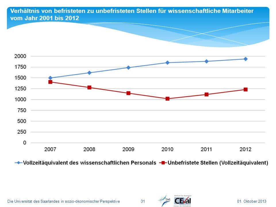 Verhältnis von befristeten zu unbefristeten Stellen für wissenschaftliche Mitarbeiter vom Jahr 2001 bis 2012