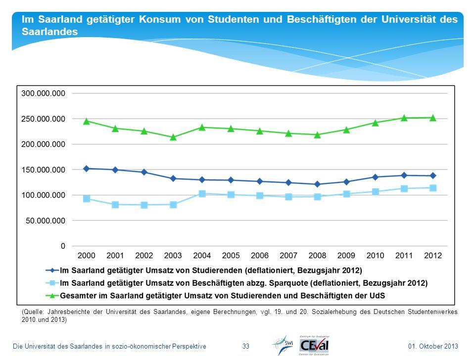 Im Saarland getätigter Konsum von Studenten und Beschäftigten der Universität des Saarlandes