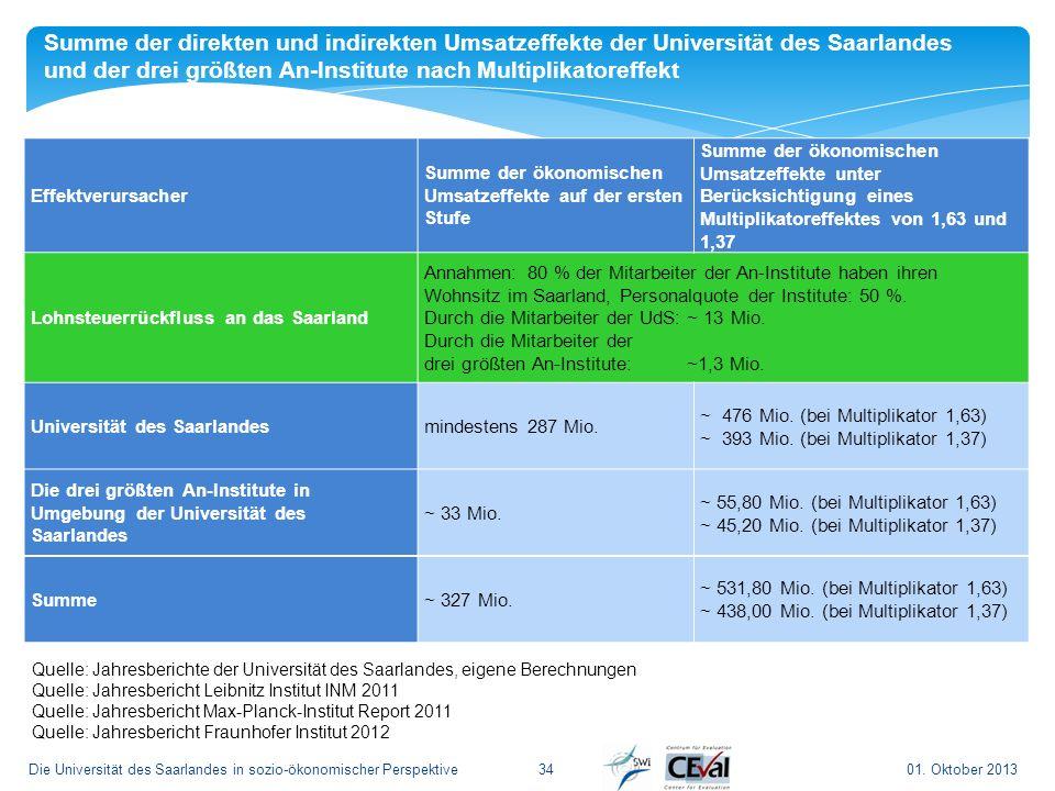 Summe der direkten und indirekten Umsatzeffekte der Universität des Saarlandes und der drei größten An-Institute nach Multiplikatoreffekt