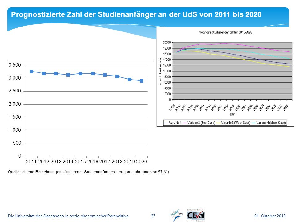 Prognostizierte Zahl der Studienanfänger an der UdS von 2011 bis 2020