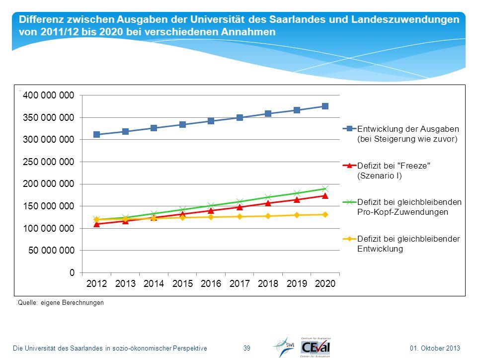 Differenz zwischen Ausgaben der Universität des Saarlandes und Landeszuwendungen von 2011/12 bis 2020 bei verschiedenen Annahmen