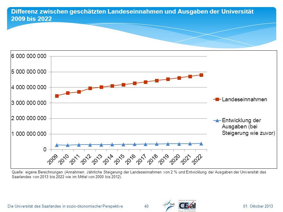 Differenz zwischen geschätzten Landeseinnahmen und Ausgaben der Universität 2009 bis 2022