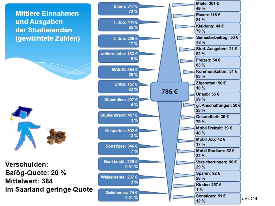 Im Saarland geringe Quote