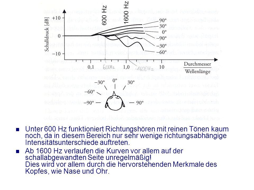 1600 Hz 600 Hz.