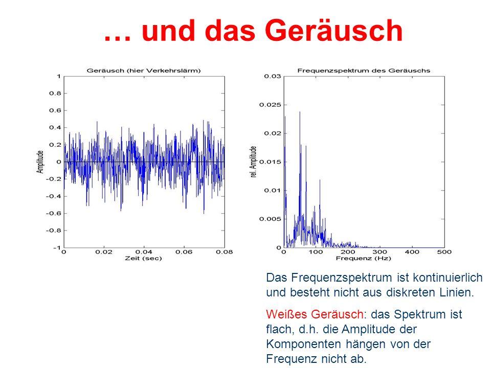 … und das Geräusch Das Frequenzspektrum ist kontinuierlich und besteht nicht aus diskreten Linien.