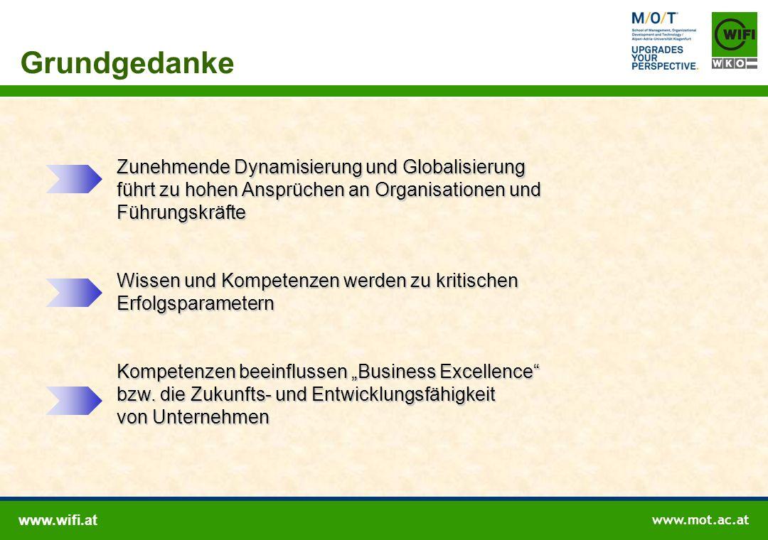 Perspektive Unternehmensführung & Zielebenen