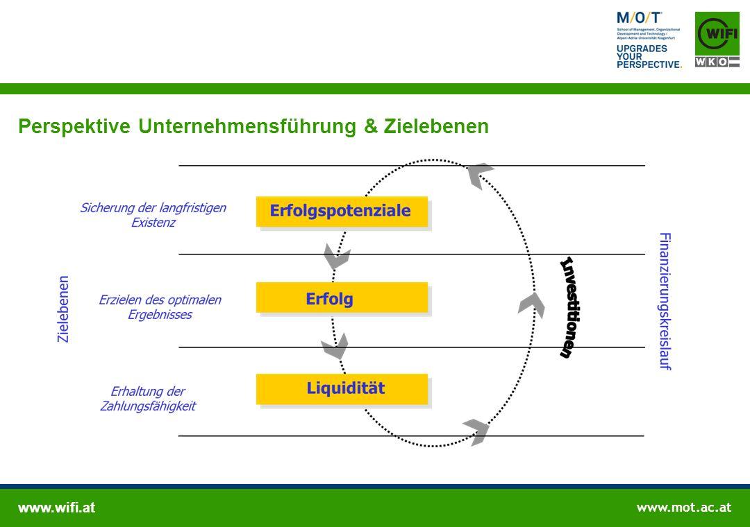 Perspektive Organisationsdynamik