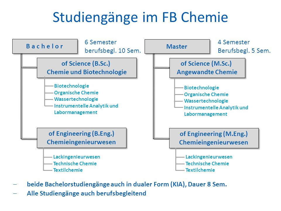 Studiengänge im FB Chemie