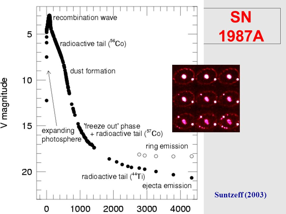 SN 1987A Core-collapse supernovae Suntzeff (2003)