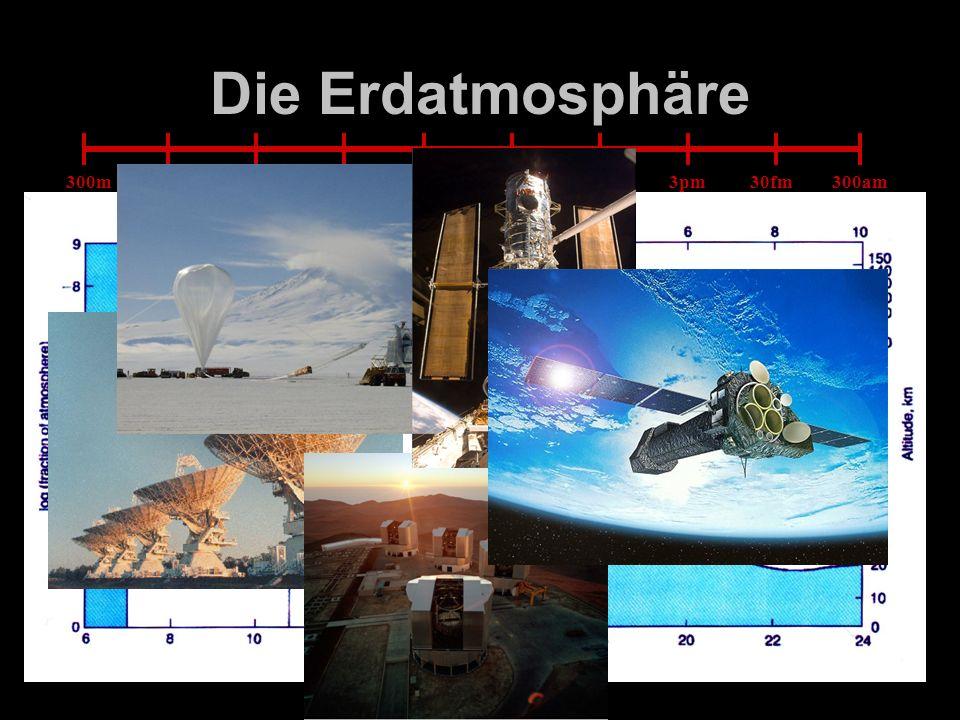 Die Erdatmosphäre radio optisch Röntgen– Strahlung γ– 300m 3m 3cm