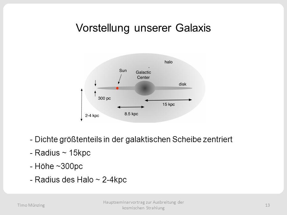 Vorstellung unserer Galaxis