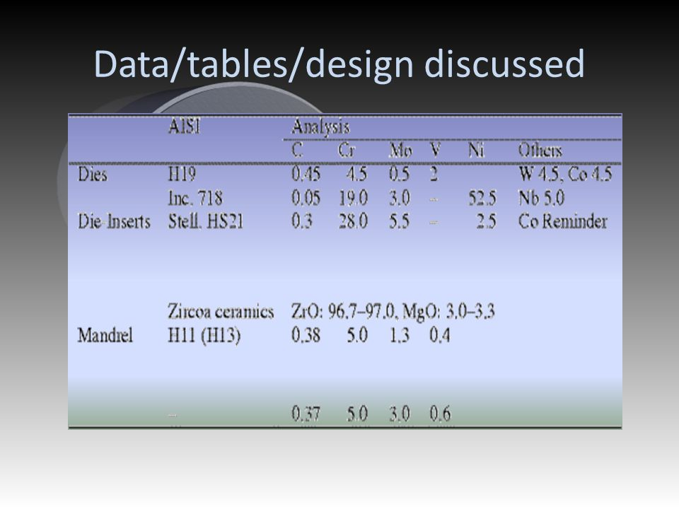 Data/tables/design discussed