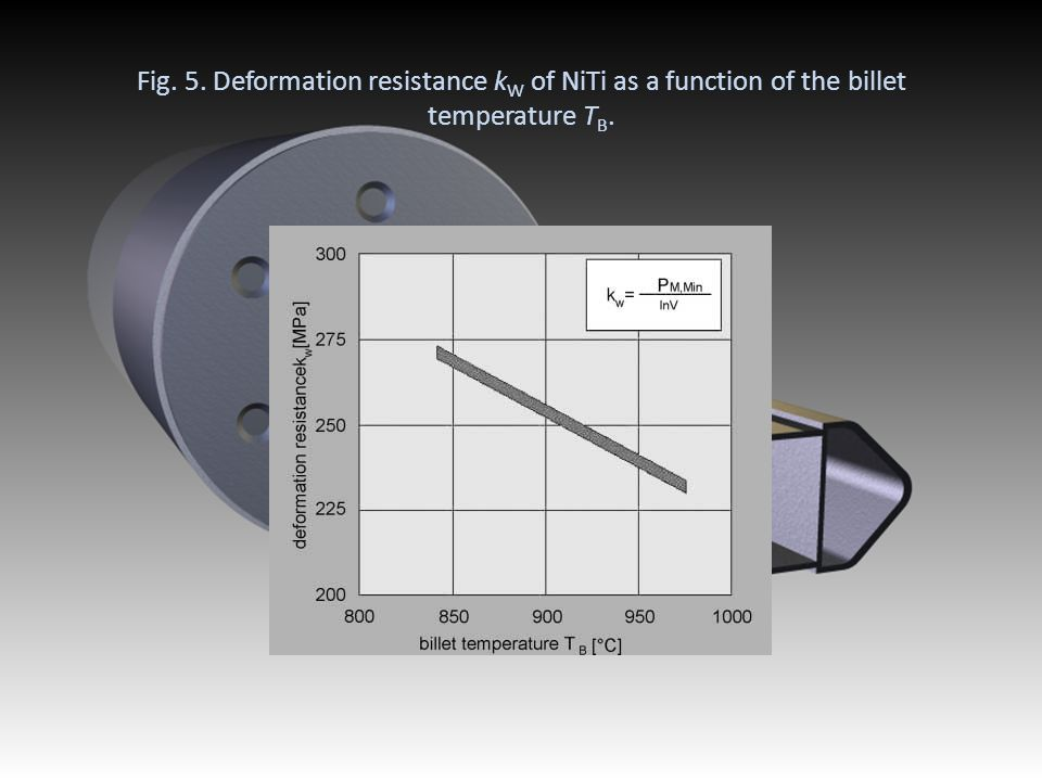 Fig. 5. Deformation resistance kW of NiTi as a function of the billet temperature TB.