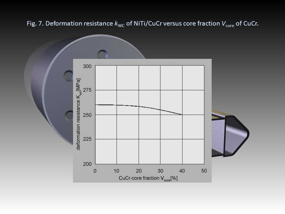 Fig. 7. Deformation resistance kWC of NiTi/CuCr versus core fraction Vcore of CuCr.