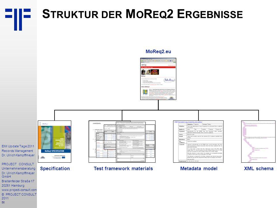 Struktur der MoReq2 Ergebnisse