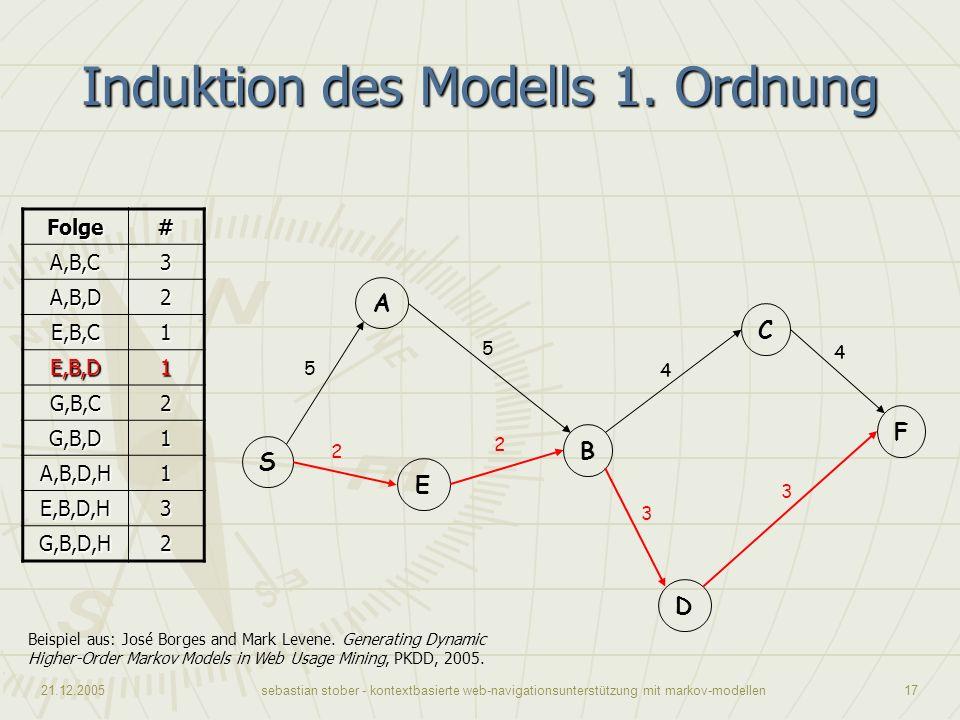 Induktion des Modells 1. Ordnung
