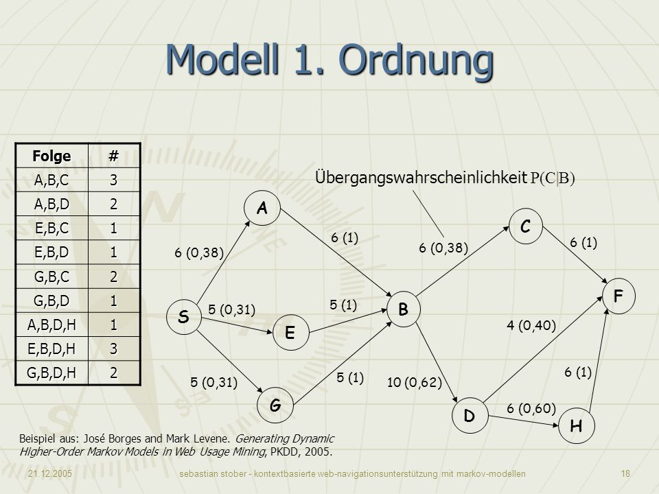 Modell 1. Ordnung Übergangswahrscheinlichkeit P(C|B) A C F B S E G D H