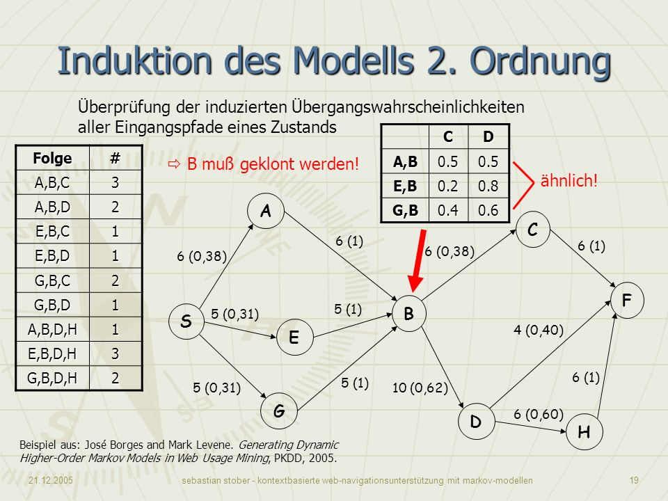 Induktion des Modells 2. Ordnung