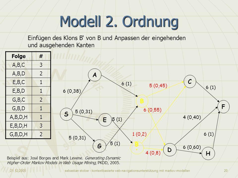 Modell 2. Ordnung Einfügen des Klons B' von B und Anpassen der eingehenden und ausgehenden Kanten. Folge.