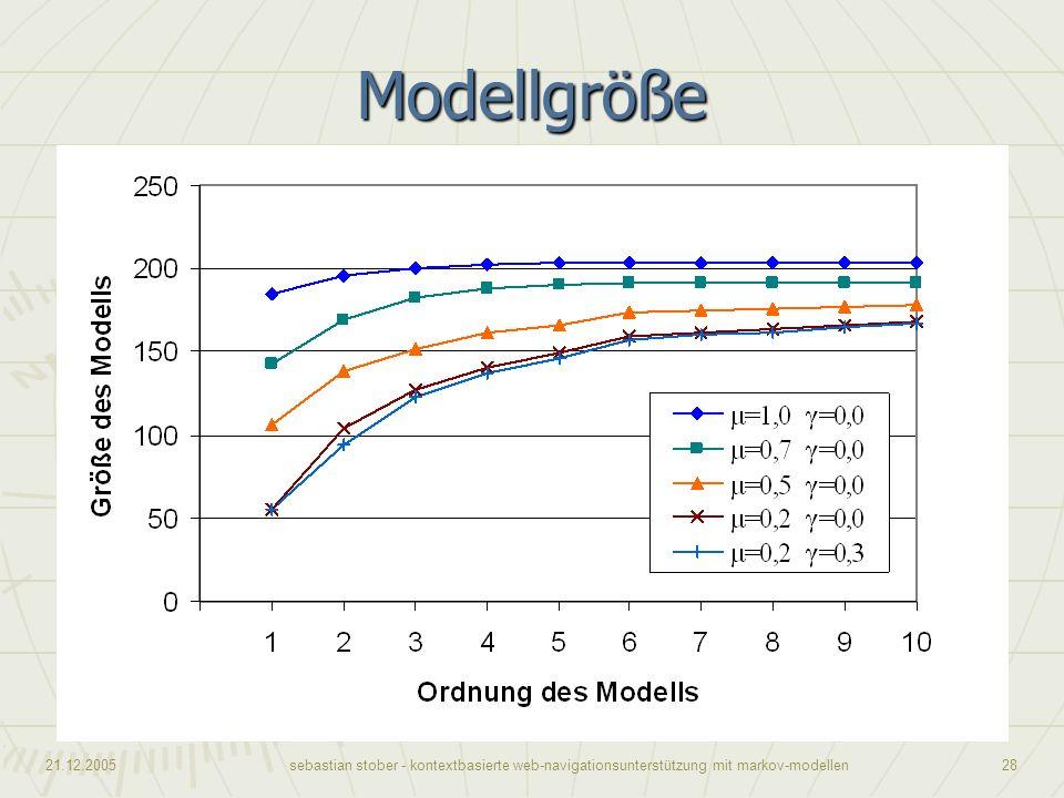 Modellgröße Dieses Diagramm stellt die Modellgröße, also die Anzahl der Zustände des Modells, in Abhängigkeit von der Ordnung des Modells dar.
