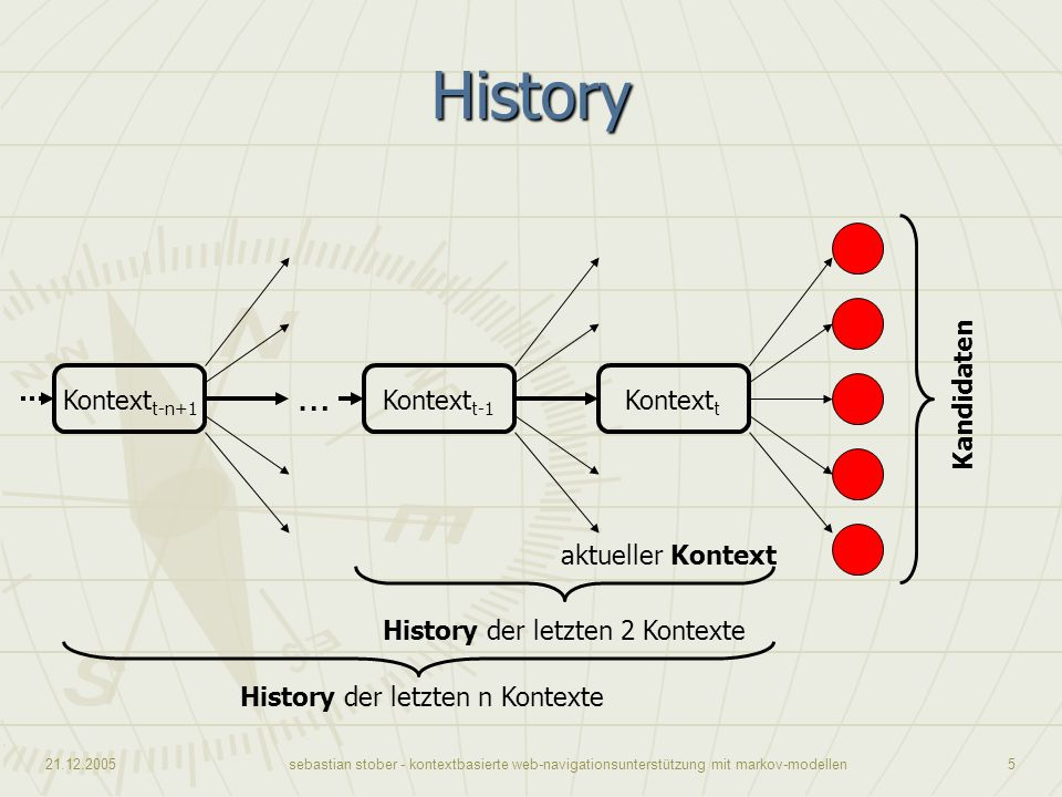 History … Kontextt-n+1 Kontextt-1 Kontextt Kandidaten