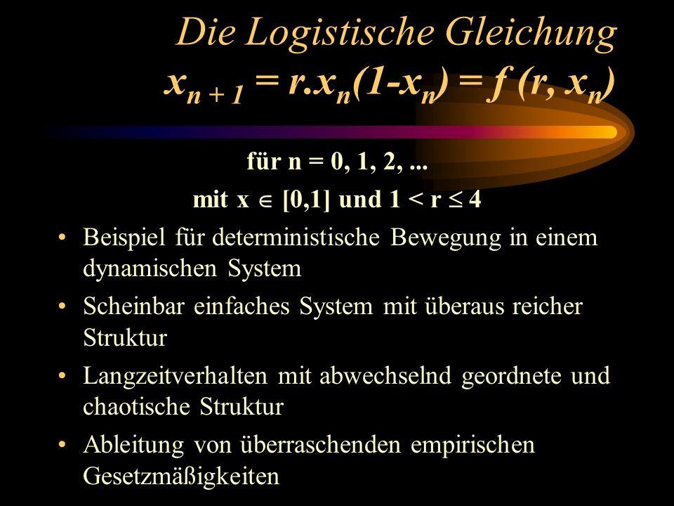 Die Logistische Gleichung xn + 1 = r.xn(1-xn) = f (r, xn)