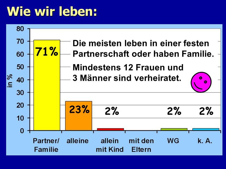 Wie wir leben: 71% 23% 2% 2% 2% Die meisten leben in einer festen