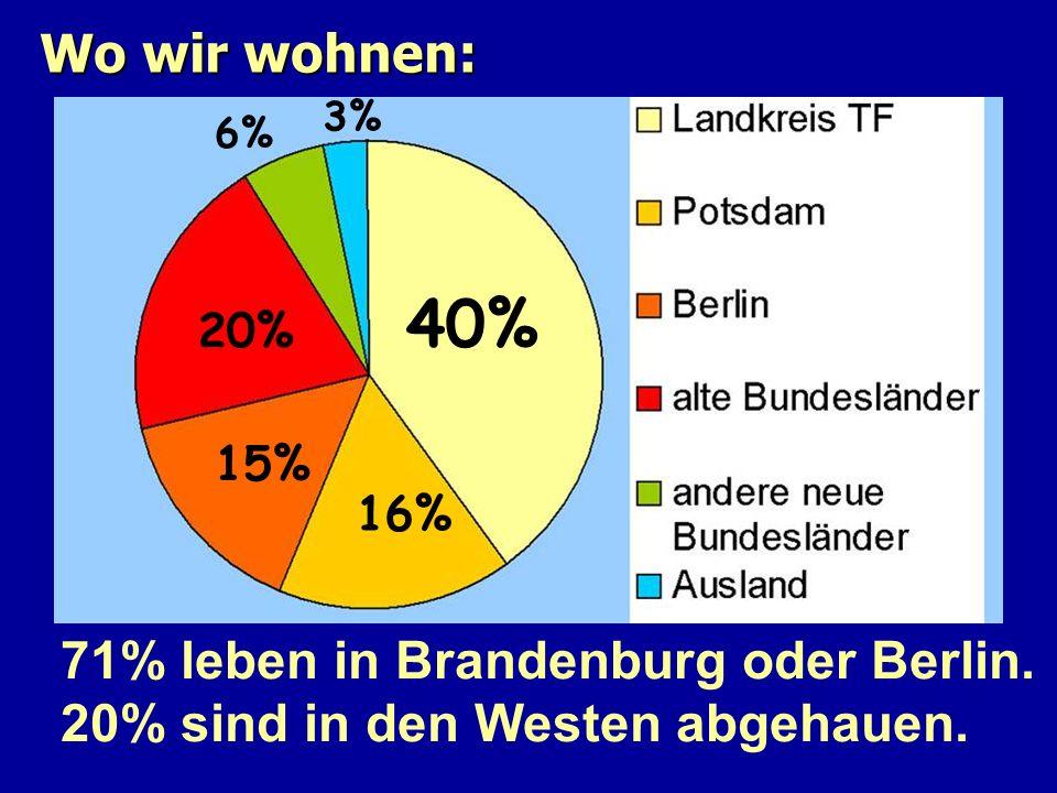 40% Wo wir wohnen: 71% leben in Brandenburg oder Berlin.