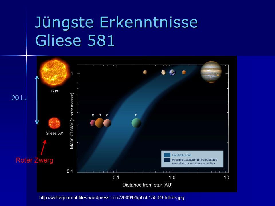 Jüngste Erkenntnisse Gliese 581