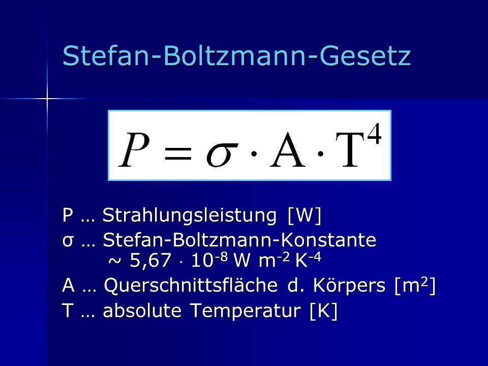 Stefan-Boltzmann-Gesetz