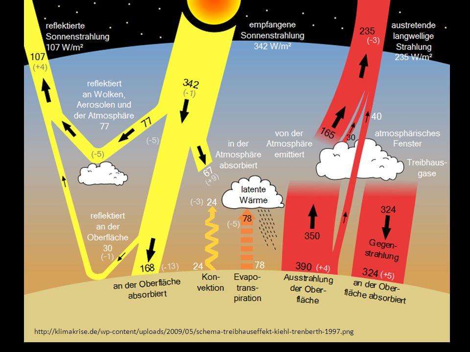 http://klimakrise.de/wp-content/uploads/2009/05/schema-treibhauseffekt-kiehl-trenberth-1997.png
