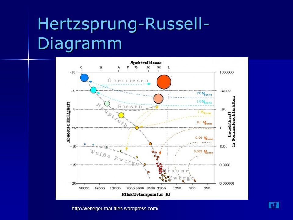 Hertzsprung-Russell-Diagramm