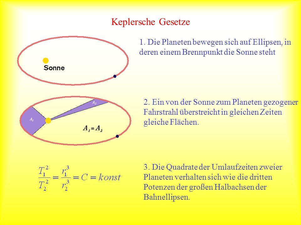 Keplersche Gesetze 1. Die Planeten bewegen sich auf Ellipsen, in deren einem Brennpunkt die Sonne steht.