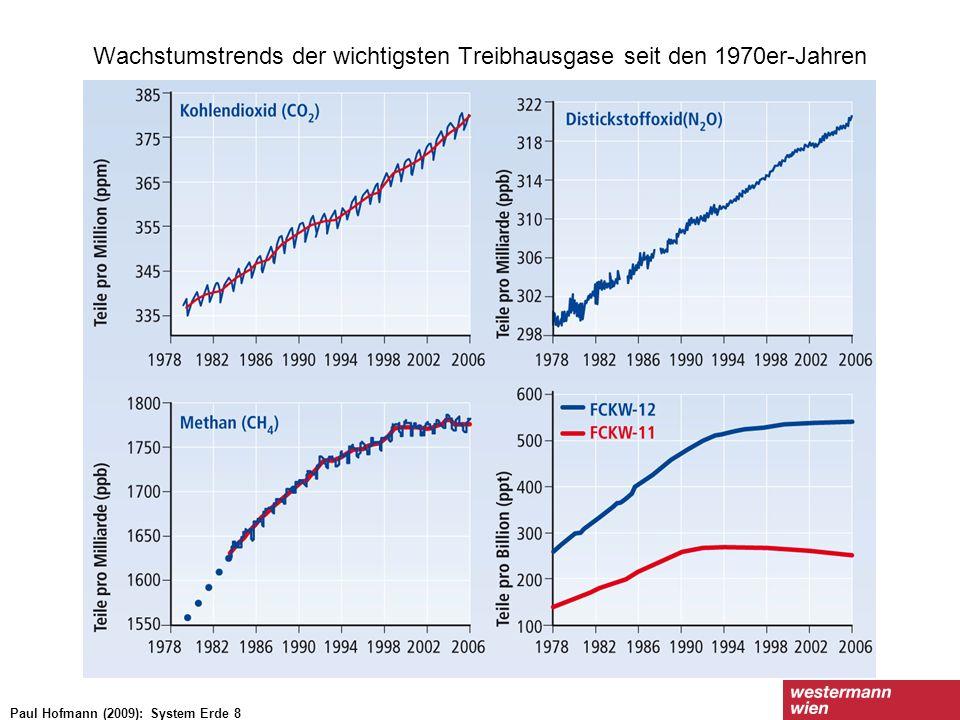 Wachstumstrends der wichtigsten Treibhausgase seit den 1970er-Jahren