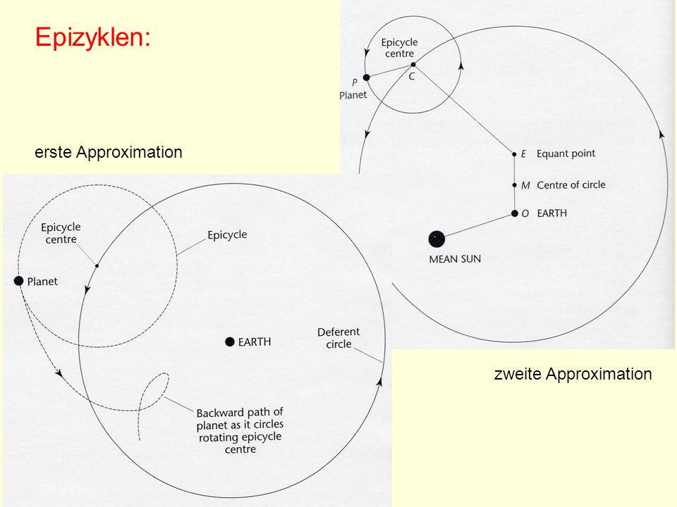 Epizyklen: erste Approximation zweite Approximation