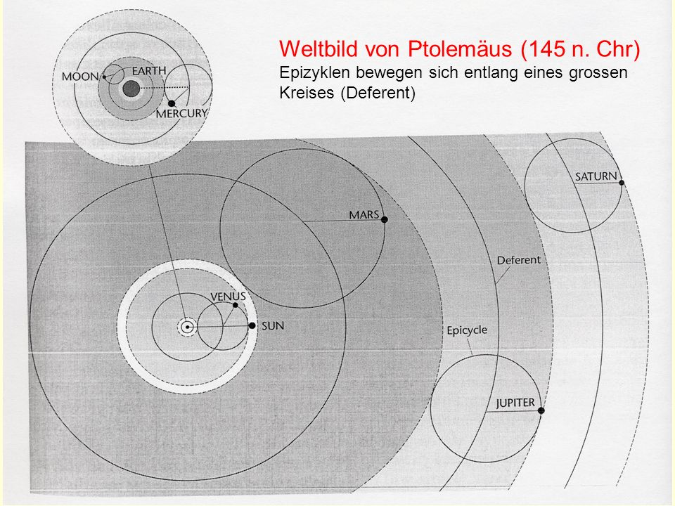 Weltbild von Ptolemäus (145 n. Chr)