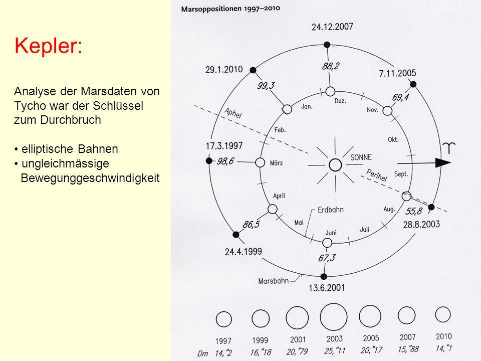 Kepler: Analyse der Marsdaten von Tycho war der Schlüssel zum Durchbruch. elliptische Bahnen. ungleichmässige.