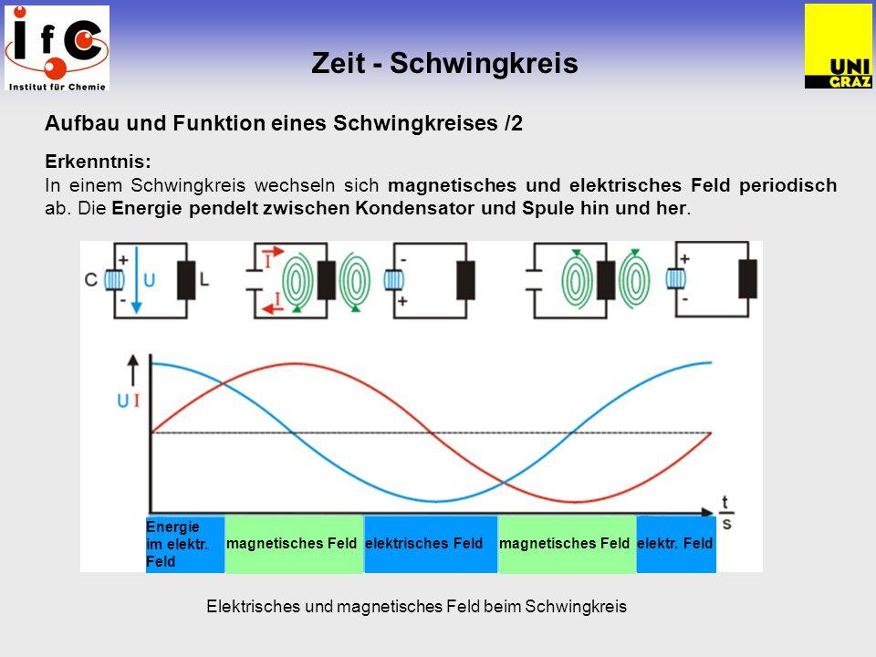 Zeit - Schwingkreis Aufbau und Funktion eines Schwingkreises /2