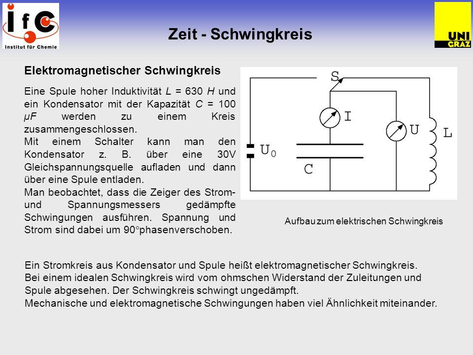 Zeit - Schwingkreis Elektromagnetischer Schwingkreis