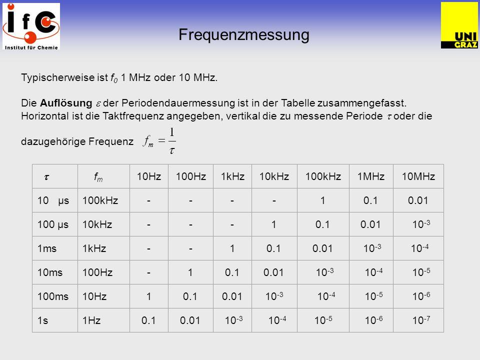Frequenzmessung Typischerweise ist f0 1 MHz oder 10 MHz.