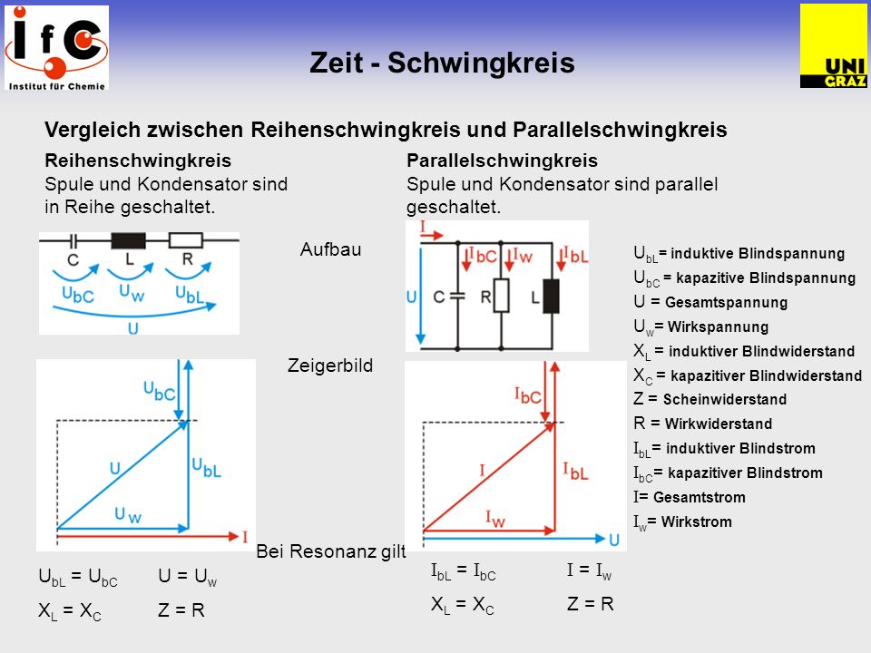 Zeit - Schwingkreis Vergleich zwischen Reihenschwingkreis und Parallelschwingkreis. Reihenschwingkreis Parallelschwingkreis.