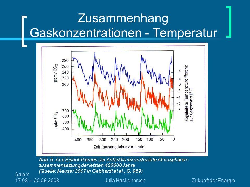 Zusammenhang Gaskonzentrationen - Temperatur