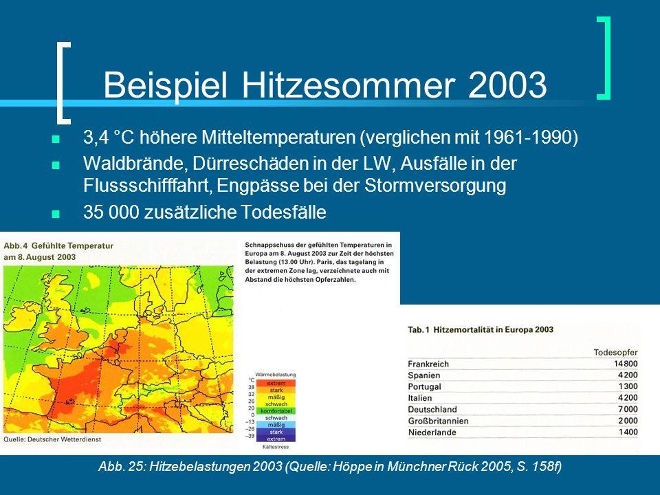 Beispiel Hitzesommer 2003 3,4 °C höhere Mitteltemperaturen (verglichen mit 1961-1990)