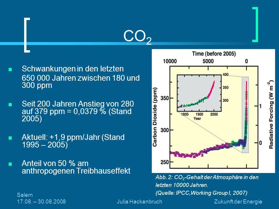 CO2 Schwankungen in den letzten