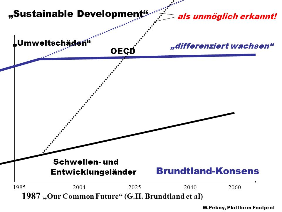 "Brundtland-Konsens Schwellen- und ""Sustainable Development"