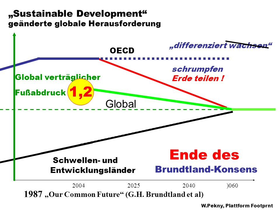 1,2 Ende des Brundtland-Konsens Global Schwellen- und