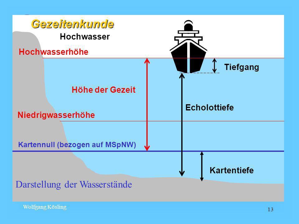 Gezeitenkunde Darstellung der Wasserstände Hochwasser Hochwasserhöhe